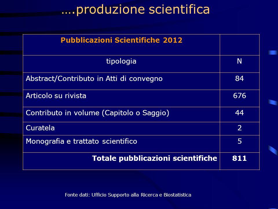 Pubblicazioni Scientifiche 2012