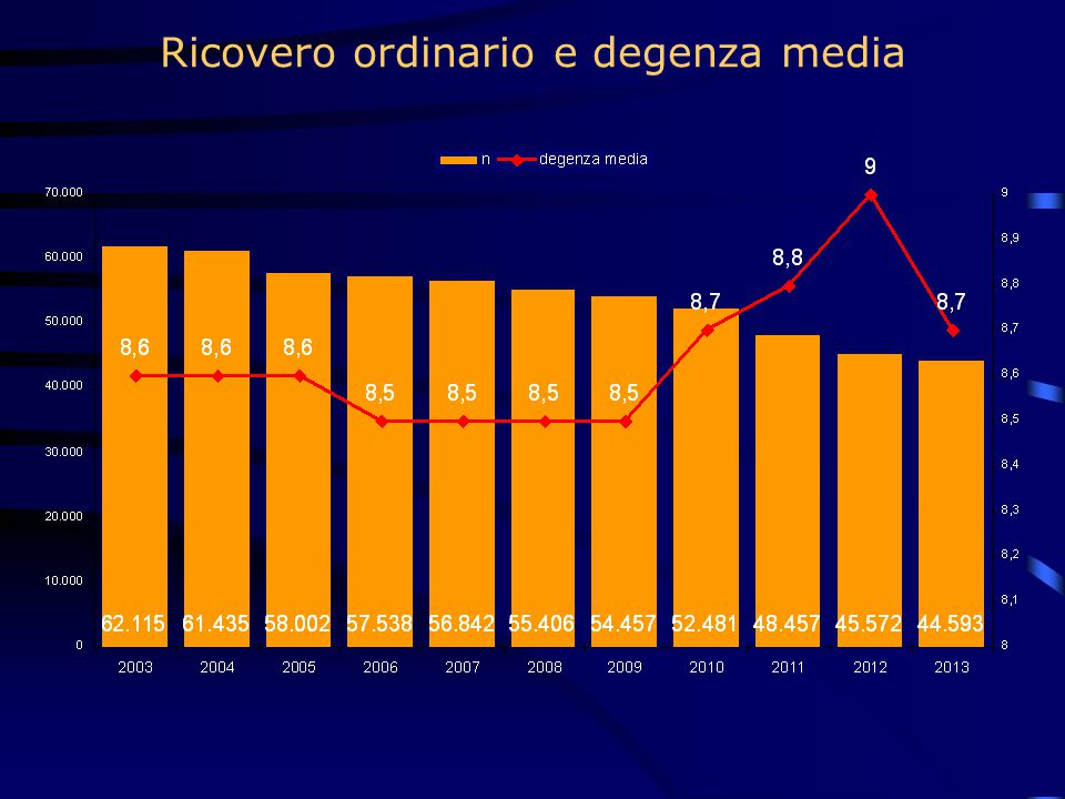 Ricovero ordinario e degenza media
