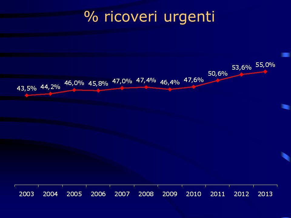 % ricoveri urgenti