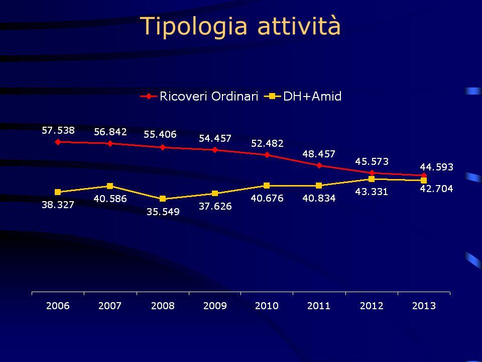 Tipologia attività