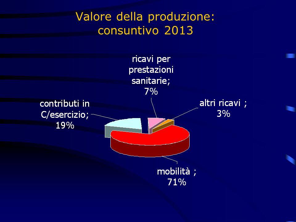 Valore della produzione: consuntivo 2013