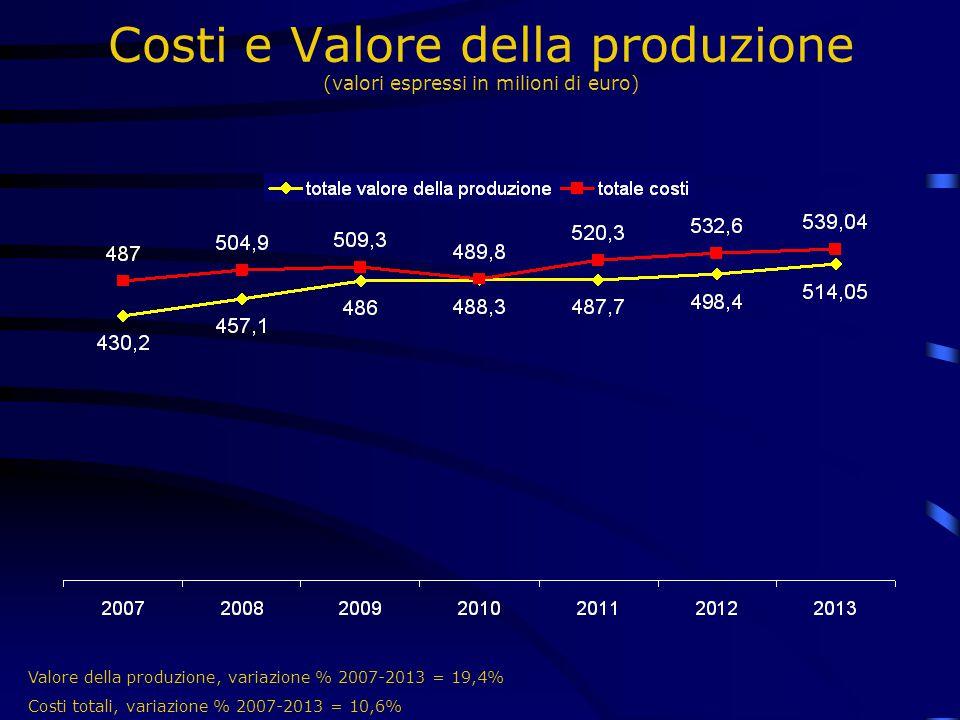 Costi e Valore della produzione (valori espressi in milioni di euro)
