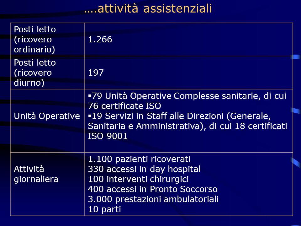 ….attività assistenziali
