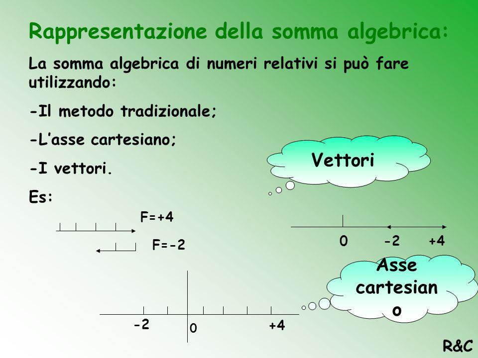 Rappresentazione della somma algebrica: