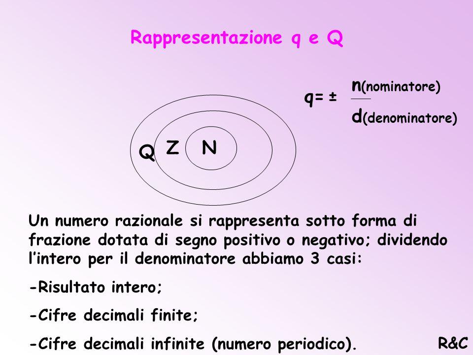 Rappresentazione q e Q Z N Q