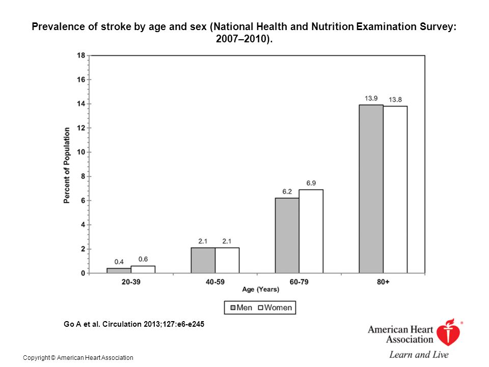 Prevalence of stroke by age and sex (National Health and Nutrition Examination Survey: 2007–2010).