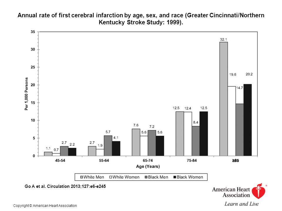 Annual rate of first cerebral infarction by age, sex, and race (Greater Cincinnati/Northern Kentucky Stroke Study: 1999).