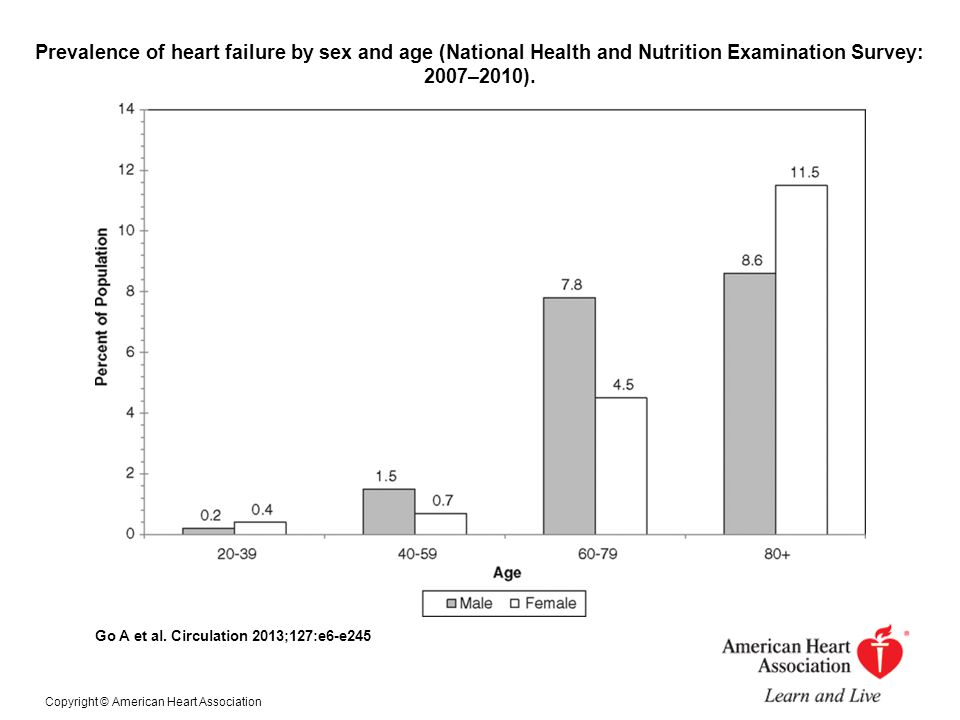 Prevalence of heart failure by sex and age (National Health and Nutrition Examination Survey: 2007–2010).