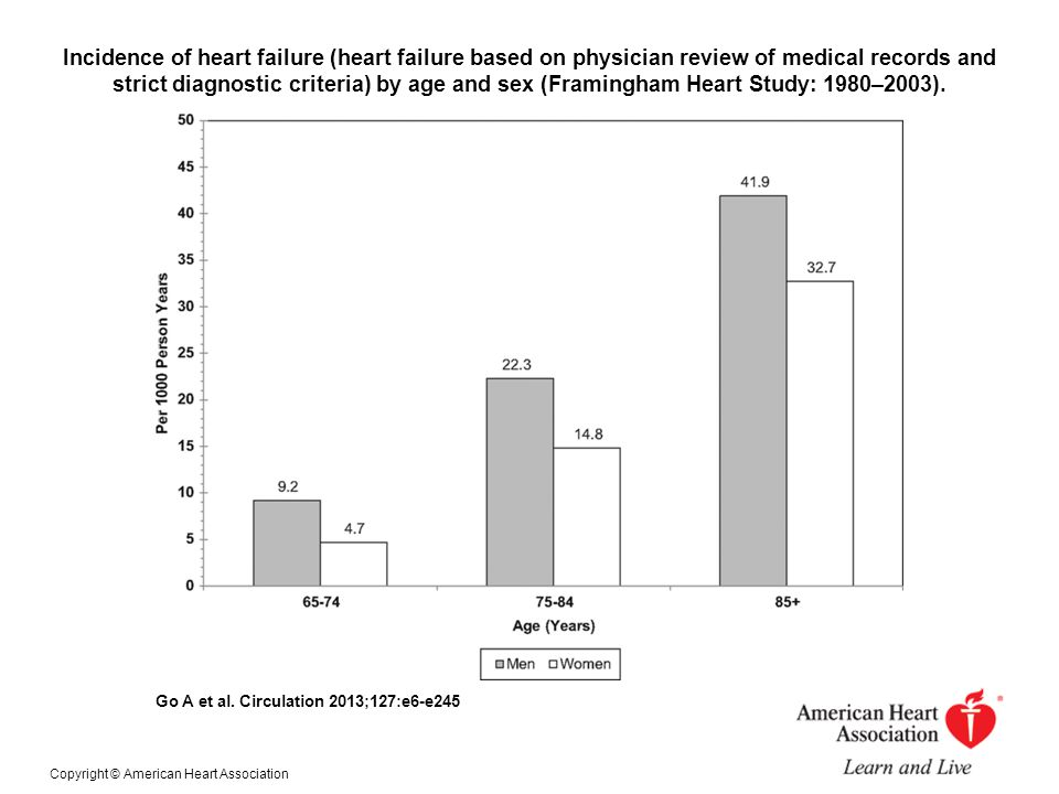 Incidence of heart failure (heart failure based on physician review of medical records and strict diagnostic criteria) by age and sex (Framingham Heart Study: 1980–2003).