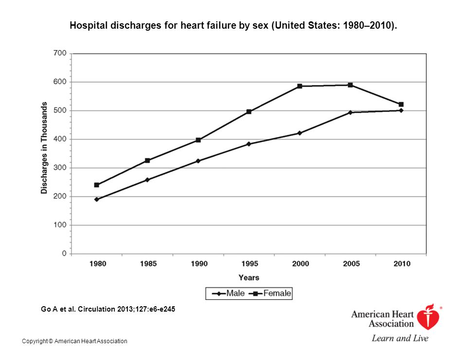 Hospital discharges for heart failure by sex (United States: 1980–2010).