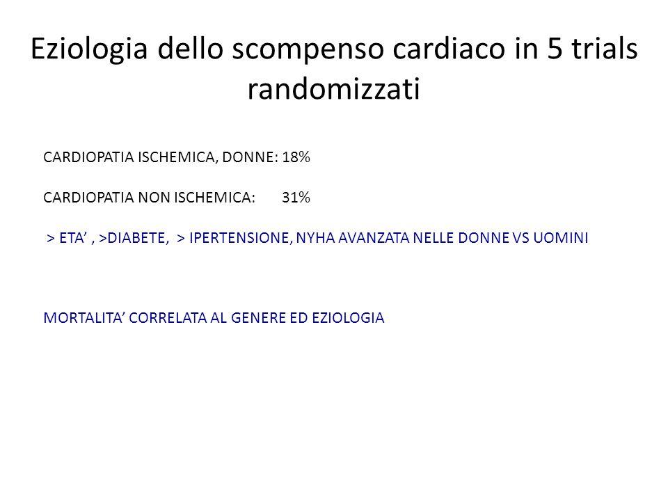 Eziologia dello scompenso cardiaco in 5 trials randomizzati