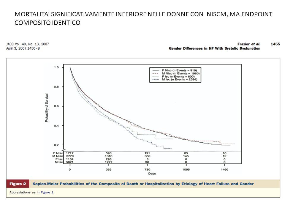 MORTALITA' SIGNIFICATIVAMENTE INFERIORE NELLE DONNE CON NISCM, MA ENDPOINT COMPOSITO IDENTICO