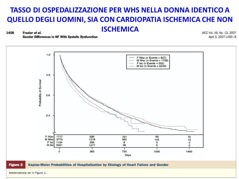 TASSO DI OSPEDALIZZAZIONE PER WHS NELLA DONNA IDENTICO A QUELLO DEGLI UOMINI, SIA CON CARDIOPATIA ISCHEMICA CHE NON ISCHEMICA