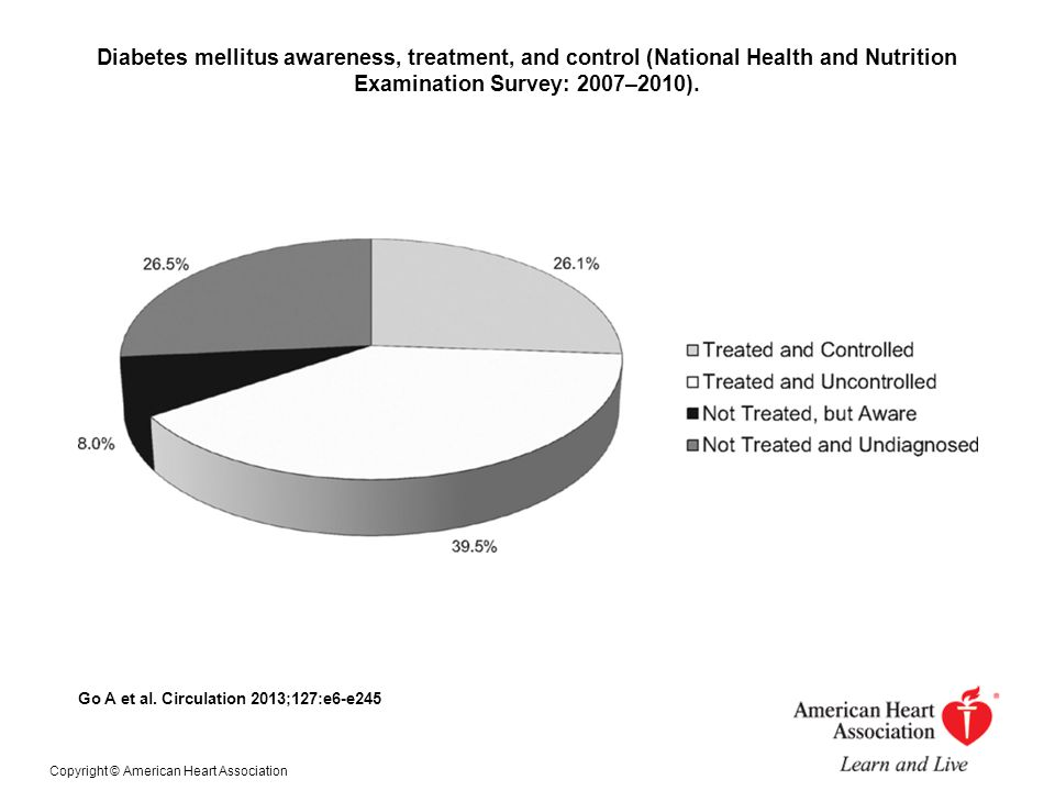 Diabetes mellitus awareness, treatment, and control (National Health and Nutrition Examination Survey: 2007–2010).