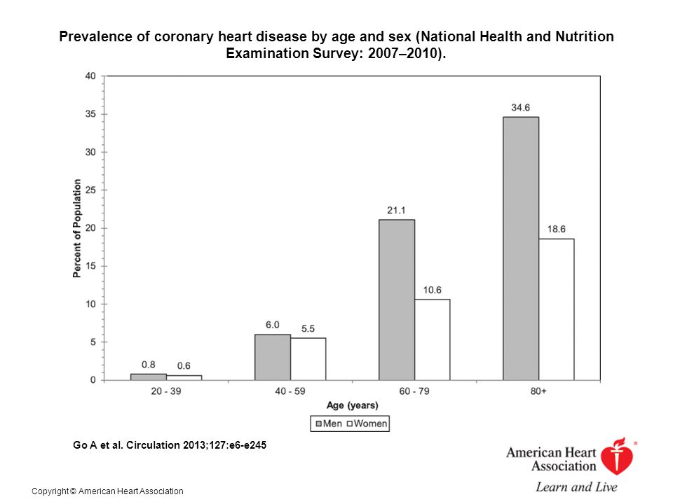 Prevalence of coronary heart disease by age and sex (National Health and Nutrition Examination Survey: 2007–2010).