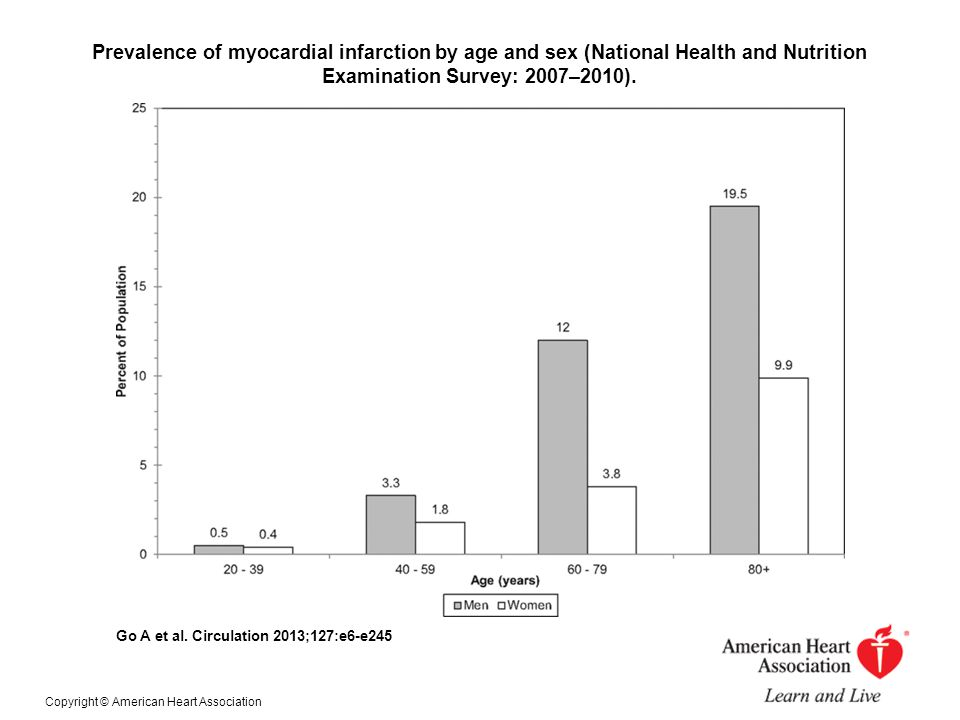 Prevalence of myocardial infarction by age and sex (National Health and Nutrition Examination Survey: 2007–2010).