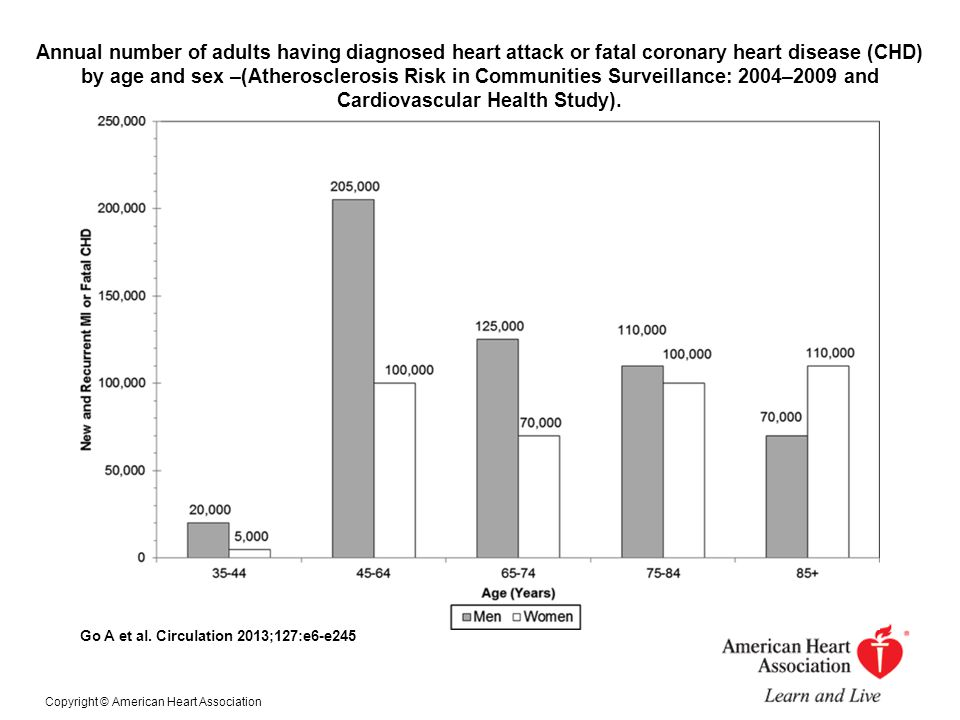 Annual number of adults having diagnosed heart attack or fatal coronary heart disease (CHD) by age and sex –(Atherosclerosis Risk in Communities Surveillance: 2004–2009 and Cardiovascular Health Study).