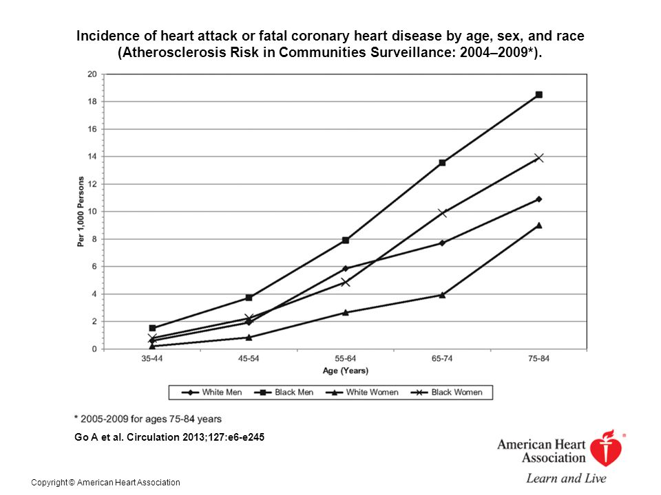 Incidence of heart attack or fatal coronary heart disease by age, sex, and race (Atherosclerosis Risk in Communities Surveillance: 2004–2009*).