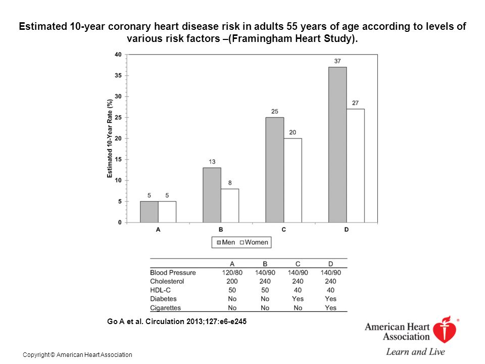 Estimated 10-year coronary heart disease risk in adults 55 years of age according to levels of various risk factors –(Framingham Heart Study).
