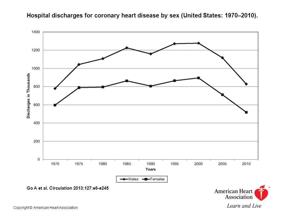 Hospital discharges for coronary heart disease by sex (United States: 1970–2010).