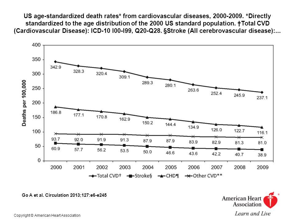 US age-standardized death rates