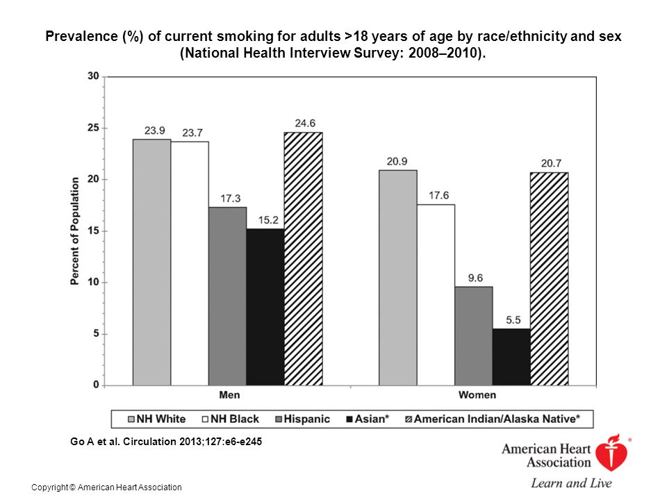 Prevalence (%) of current smoking for adults >18 years of age by race/ethnicity and sex (National Health Interview Survey: 2008–2010).