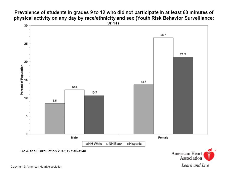 Prevalence of students in grades 9 to 12 who did not participate in at least 60 minutes of physical activity on any day by race/ethnicity and sex (Youth Risk Behavior Surveillance: 2011).