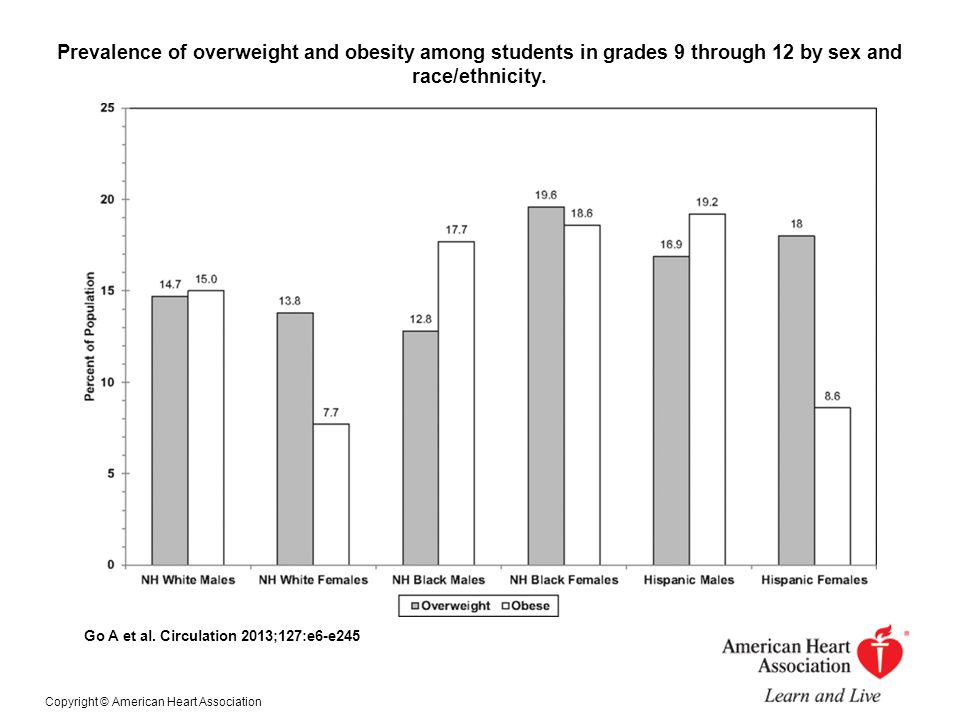 Prevalence of overweight and obesity among students in grades 9 through 12 by sex and race/ethnicity.