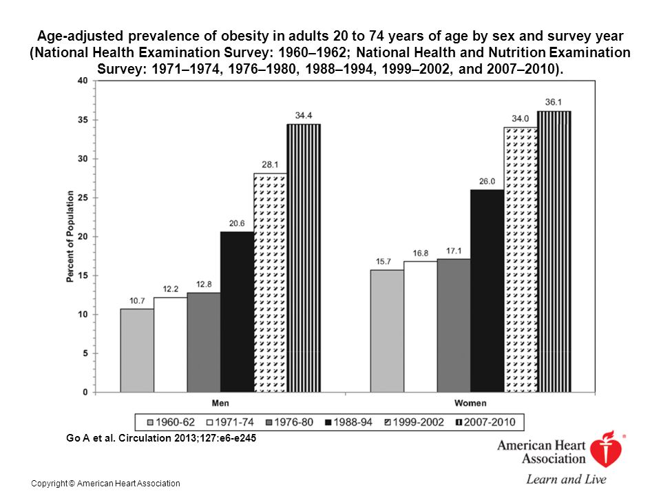 Age-adjusted prevalence of obesity in adults 20 to 74 years of age by sex and survey year (National Health Examination Survey: 1960–1962; National Health and Nutrition Examination Survey: 1971–1974, 1976–1980, 1988–1994, 1999–2002, and 2007–2010).