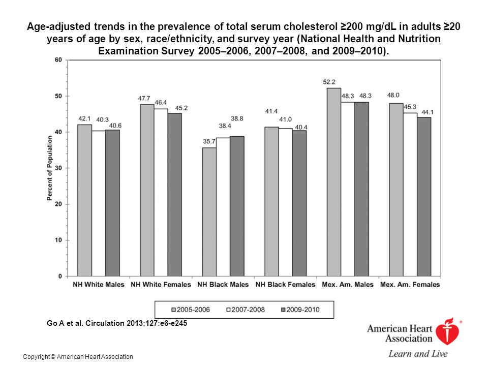 Age-adjusted trends in the prevalence of total serum cholesterol ≥200 mg/dL in adults ≥20 years of age by sex, race/ethnicity, and survey year (National Health and Nutrition Examination Survey 2005–2006, 2007–2008, and 2009–2010).