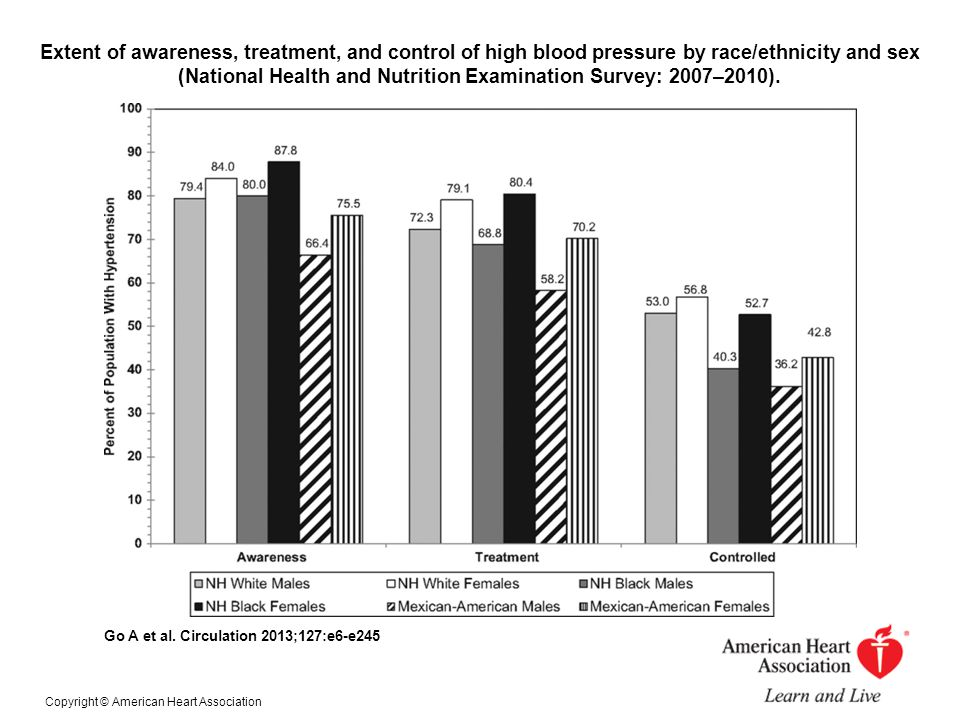 Extent of awareness, treatment, and control of high blood pressure by race/ethnicity and sex (National Health and Nutrition Examination Survey: 2007–2010).