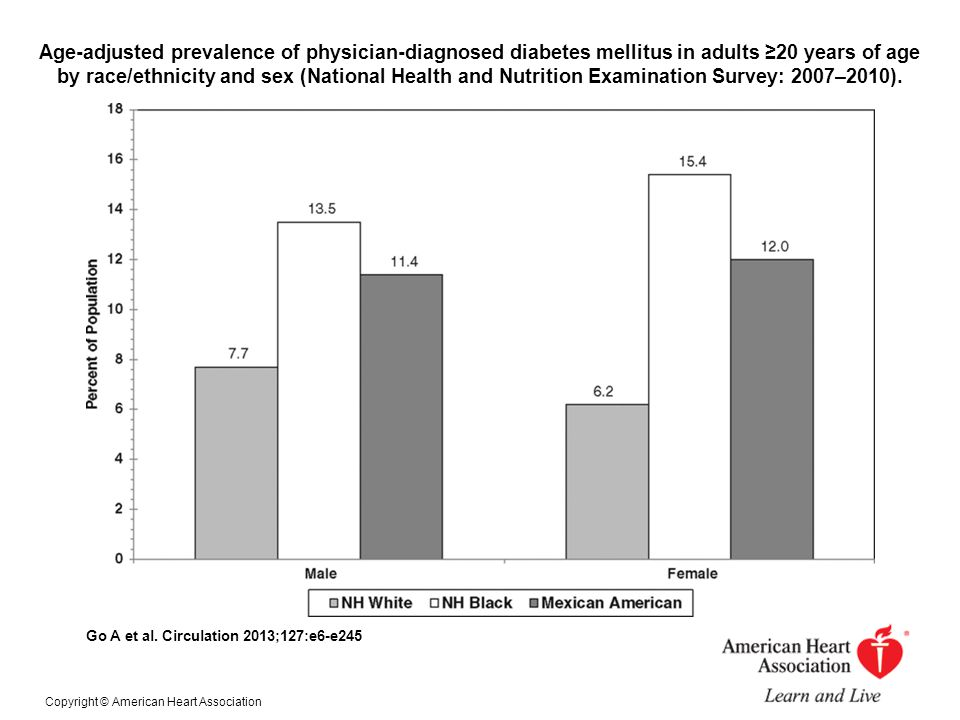 Age-adjusted prevalence of physician-diagnosed diabetes mellitus in adults ≥20 years of age by race/ethnicity and sex (National Health and Nutrition Examination Survey: 2007–2010).