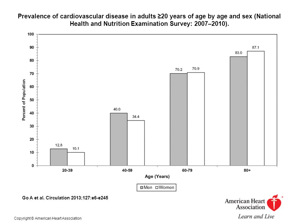 Prevalence of cardiovascular disease in adults ≥20 years of age by age and sex (National Health and Nutrition Examination Survey: 2007–2010).