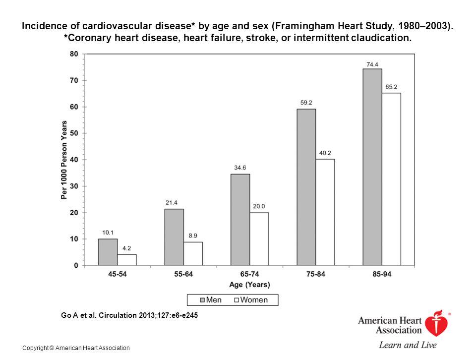 Incidence of cardiovascular disease