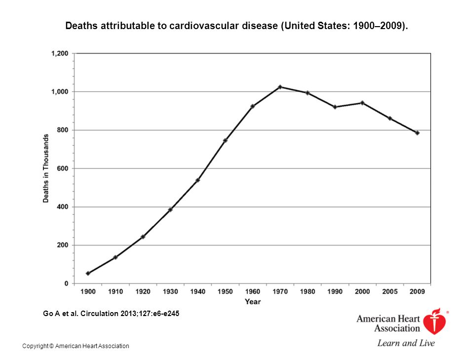 Deaths attributable to cardiovascular disease (United States: 1900–2009).