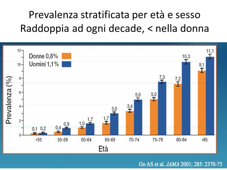Prevalenza stratificata per età e sesso