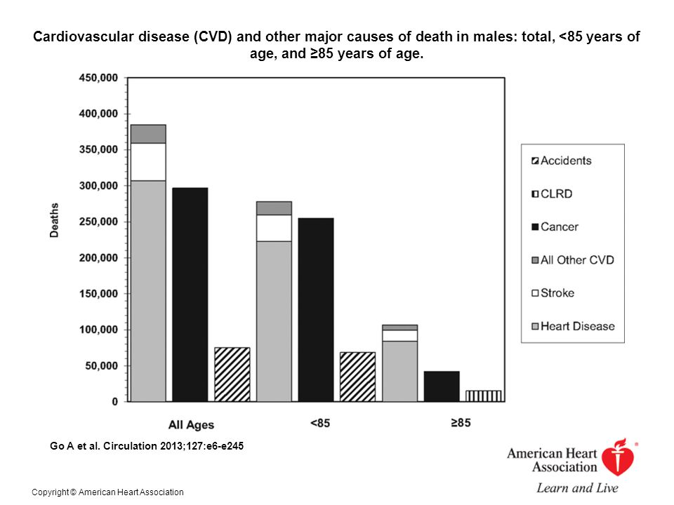 Cardiovascular disease (CVD) and other major causes of death in males: total, <85 years of age, and ≥85 years of age.