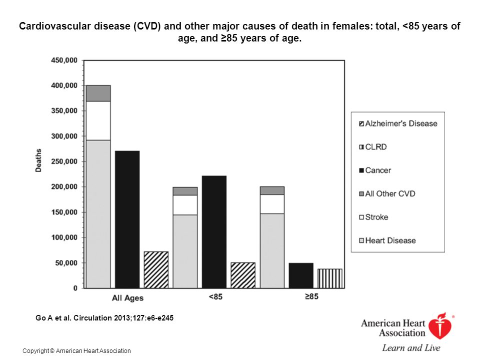 Cardiovascular disease (CVD) and other major causes of death in females: total, <85 years of age, and ≥85 years of age.