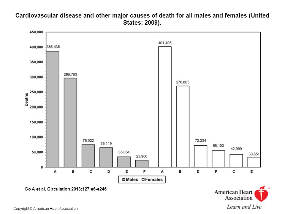 Cardiovascular disease and other major causes of death for all males and females (United States: 2009).