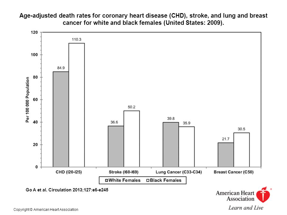 Age-adjusted death rates for coronary heart disease (CHD), stroke, and lung and breast cancer for white and black females (United States: 2009).