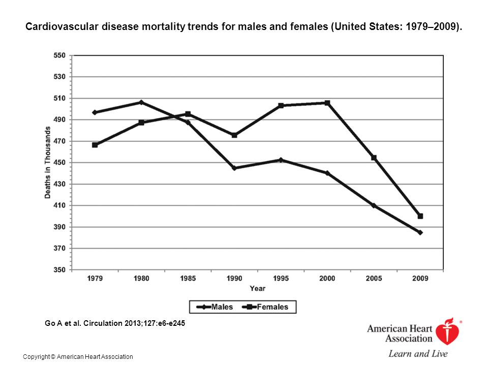 Cardiovascular disease mortality trends for males and females (United States: 1979–2009).