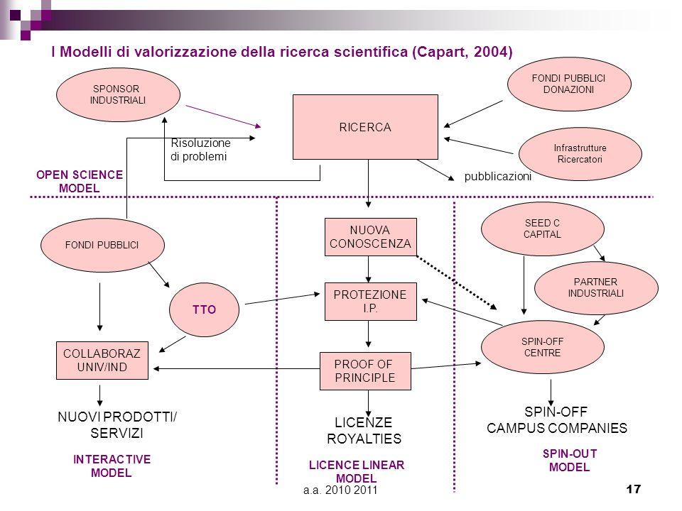 I Modelli di valorizzazione della ricerca scientifica (Capart, 2004)