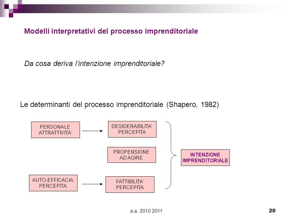 Modelli interpretativi del processo imprenditoriale
