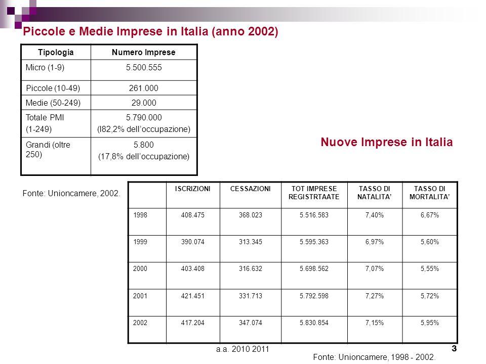 Piccole e Medie Imprese in Italia (anno 2002) Nuove Imprese in Italia
