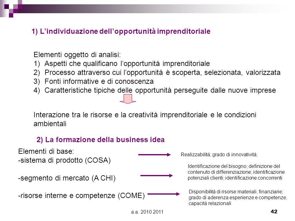 1) L'individuazione dell'opportunità imprenditoriale
