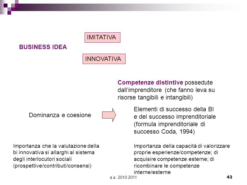 Elementi di successo della BI e del successo imprenditoriale