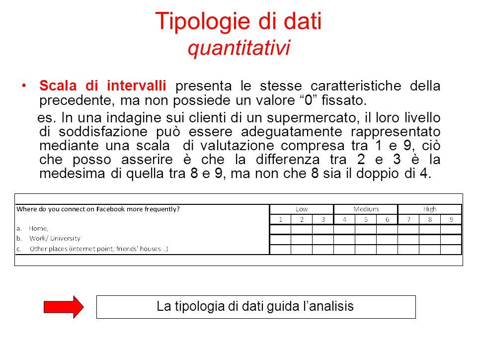 Tipologie di dati quantitativi