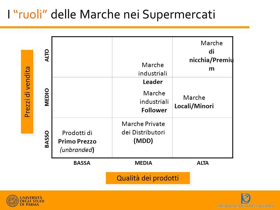 I ruoli delle Marche nei Supermercati
