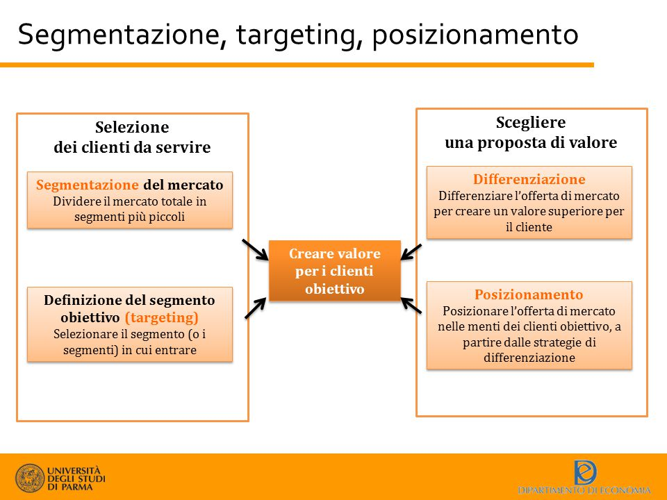Segmentazione, targeting, posizionamento