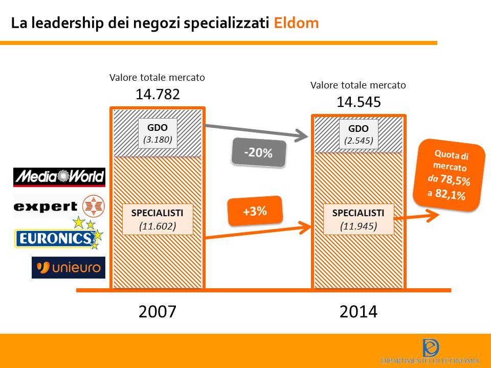 2007 2014 La leadership dei negozi specializzati Eldom 14.782 14.545
